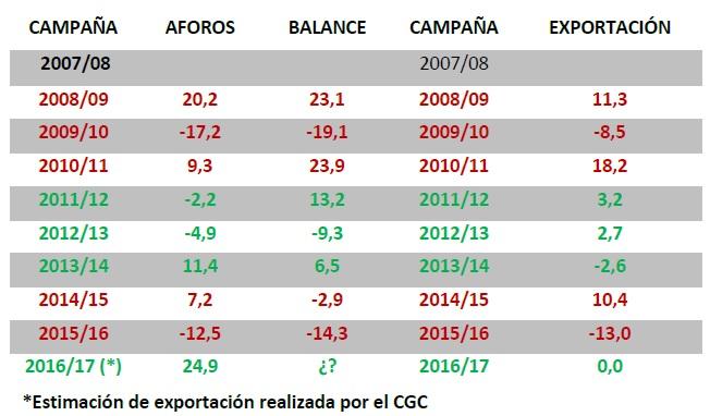 Un informe del CGC desmonta el 'mito' de la correspondencia entre previsiones de cosecha citrícolas y volumen exportado
