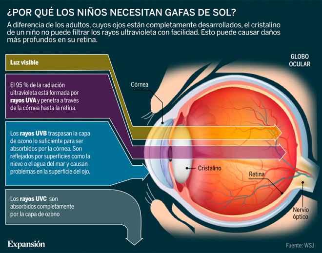 Picture Protección solar adecuada